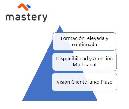 profesionalidad mastery
